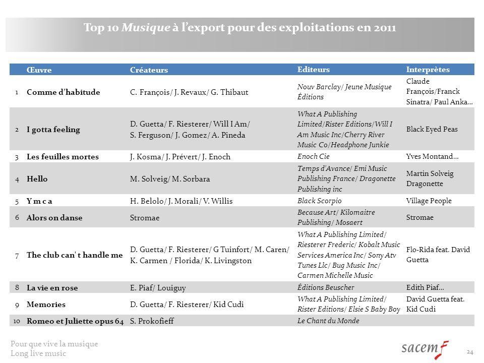 Top 10 Musique à l'export pour des exploitations en 2011