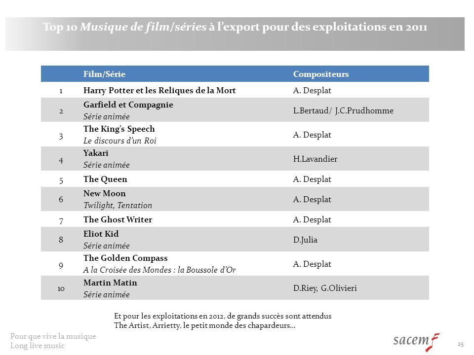 Top 10 Musique de film/séries à l'export pour des exploitations en 2011