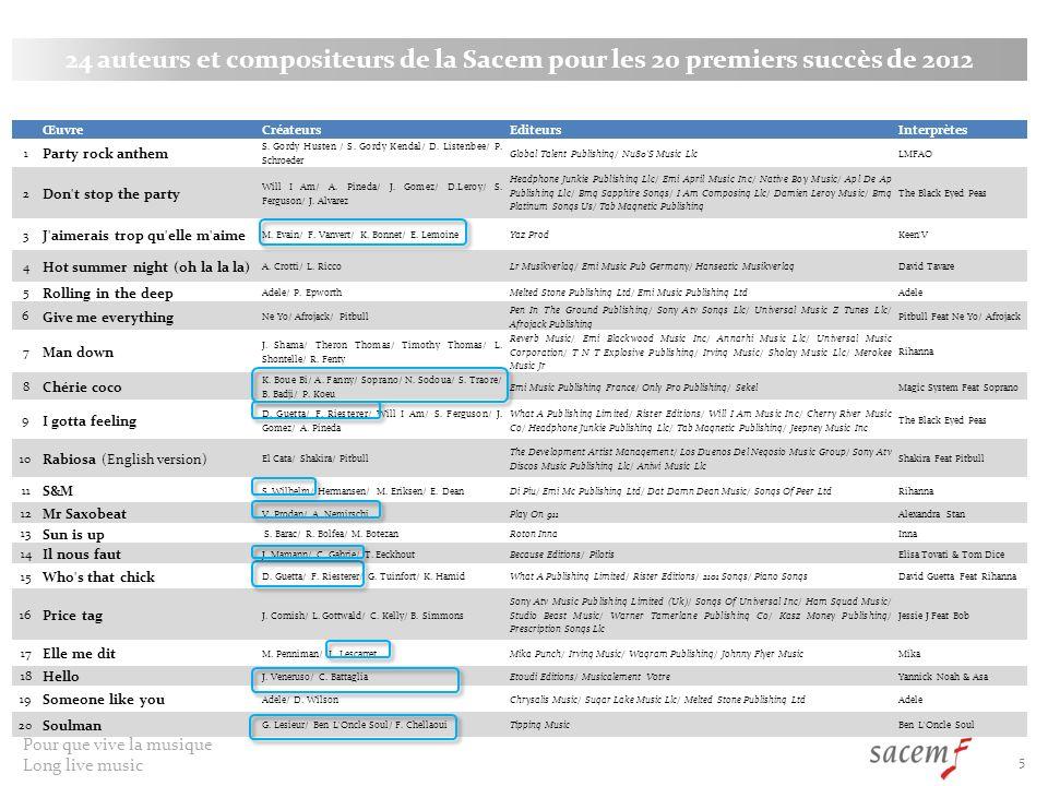 24 auteurs et compositeurs de la Sacem pour les 20 premiers succès de 2012