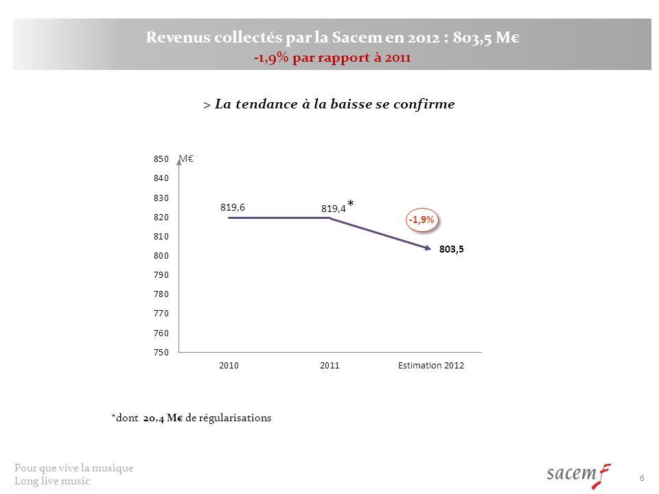 Revenus collectés par la Sacem en 2012 : 803,5 M€