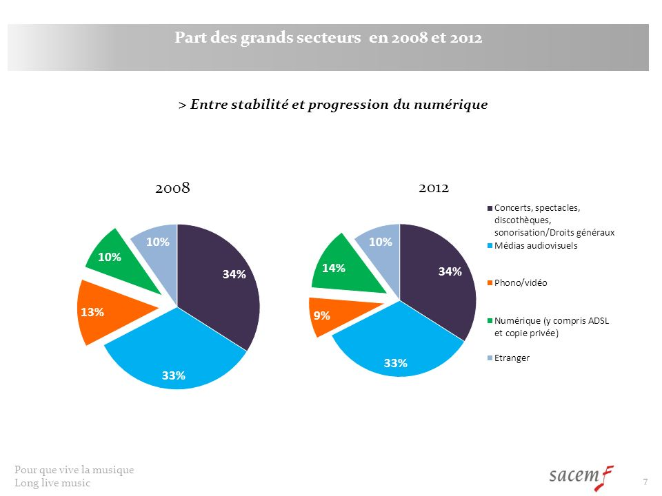 Part des grands secteurs en 2008 et 2012