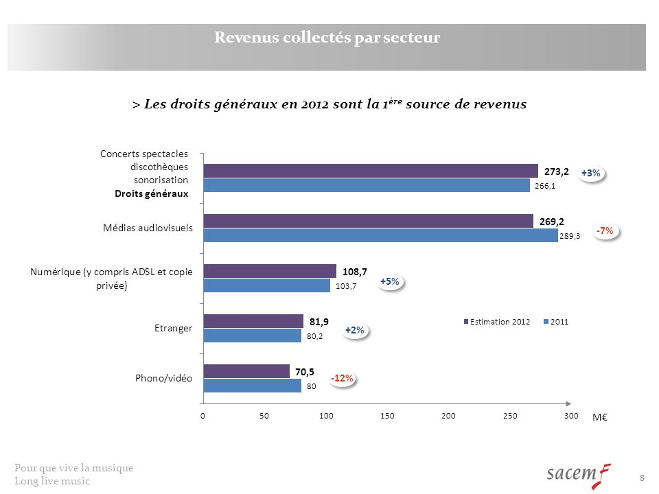 Revenus collectés par secteur