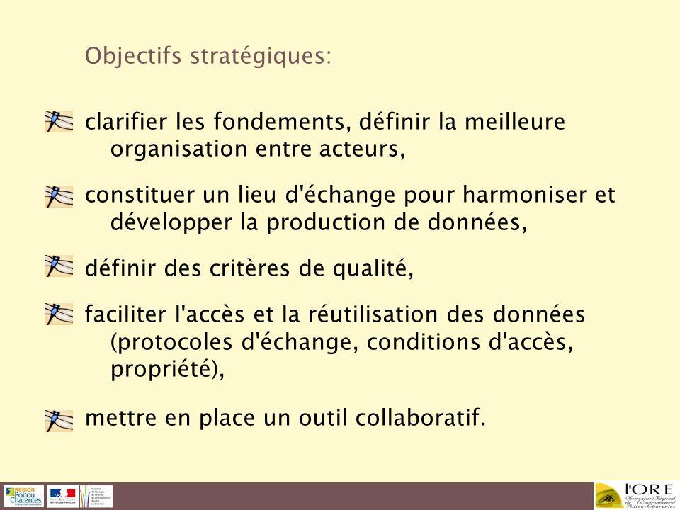 Objectifs stratégiques: