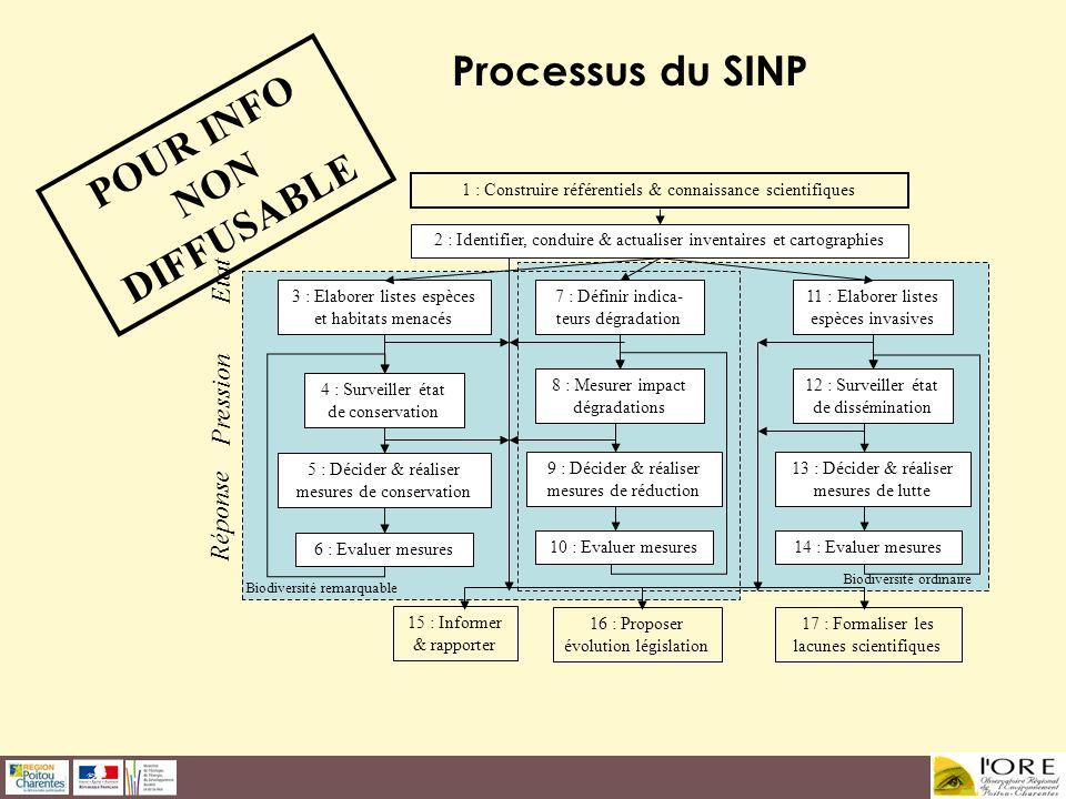 Processus du SINP POUR INFO NON DIFFUSABLE Etat Pression Réponse