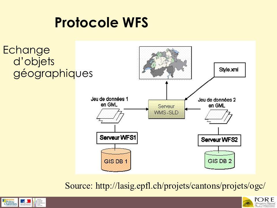 Protocole WFS Echange d'objets géographiques