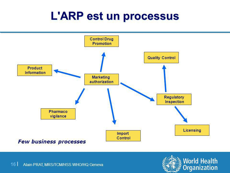 Few business processes