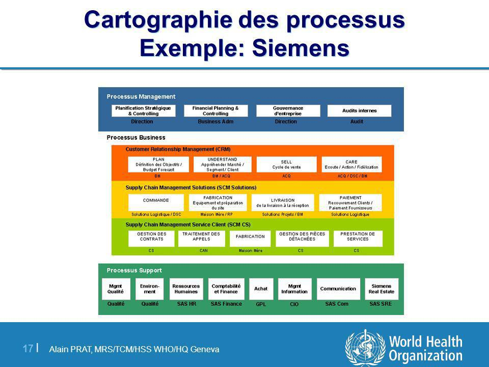 Cartographie des processus Exemple: Siemens