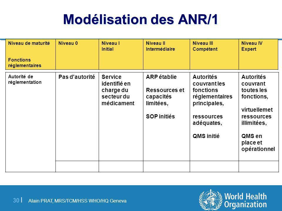 Modélisation des ANR/1 Pas d autorité