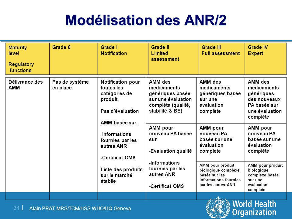 Modélisation des ANR/2 Maturity level Regulatory functions Grade 0
