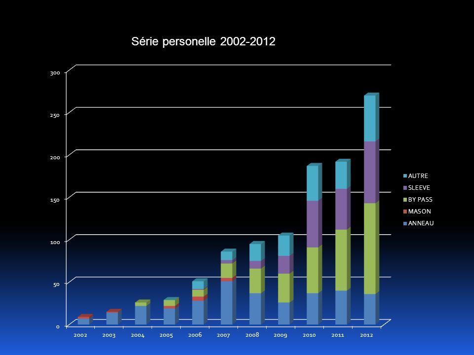 Série personelle 2002-2012