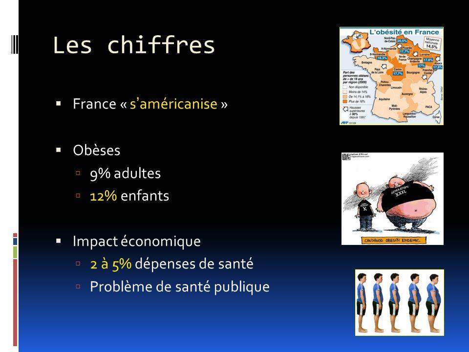 Les chiffres France « s'américanise » Obèses 9% adultes 12% enfants