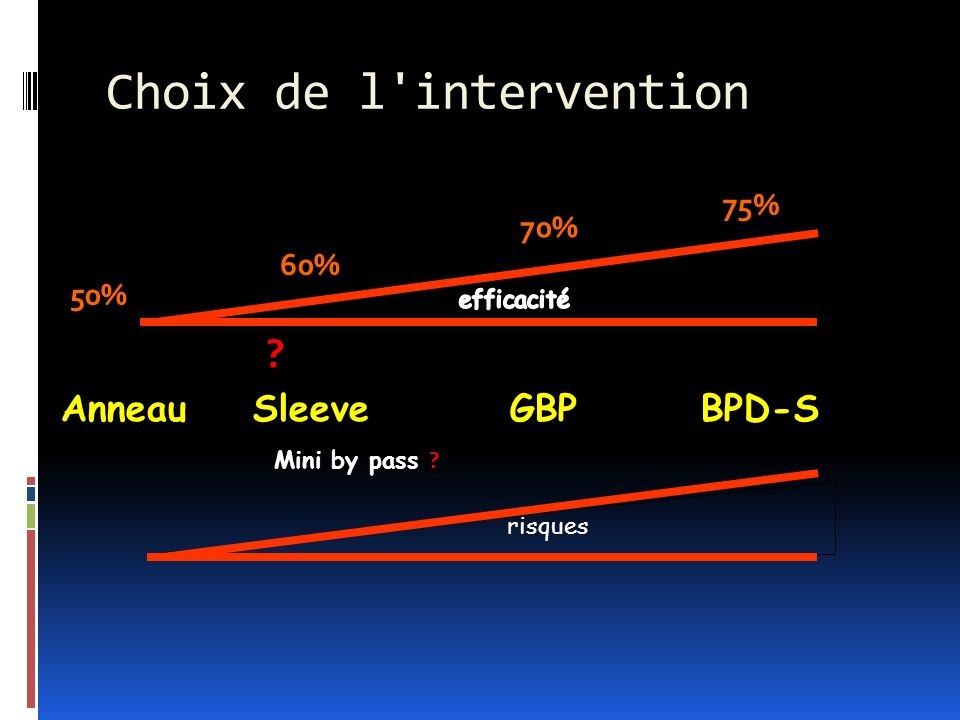 Choix de l intervention