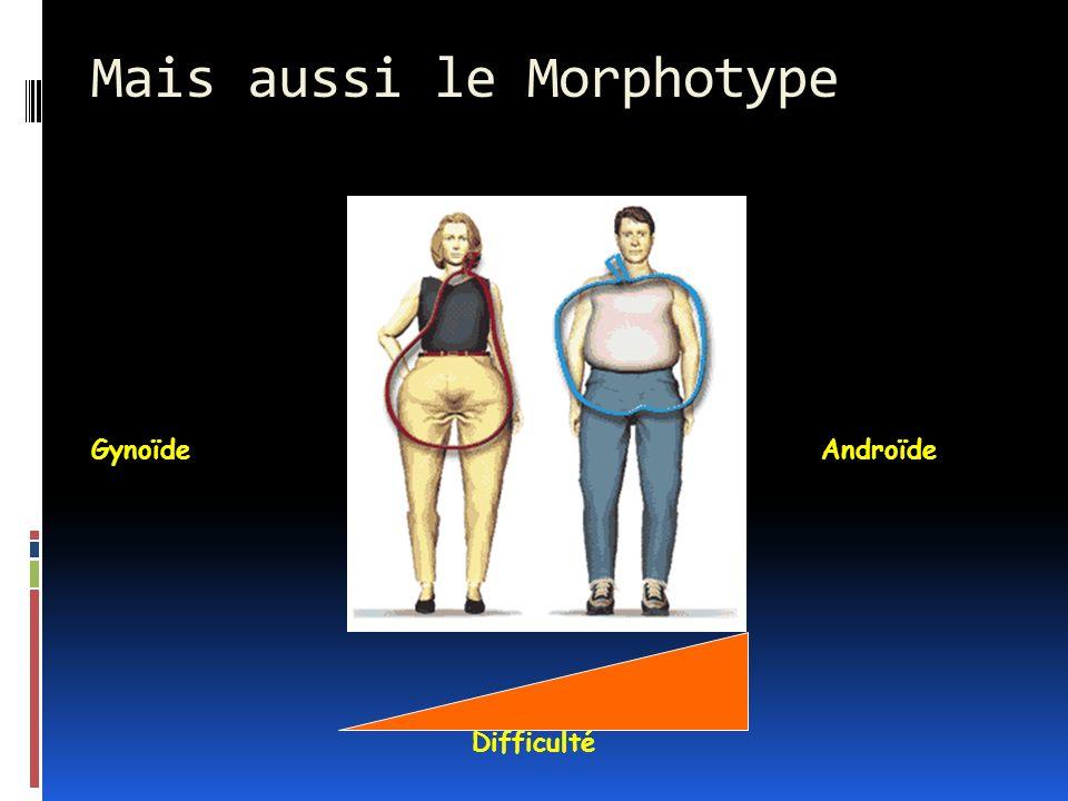 Mais aussi le Morphotype