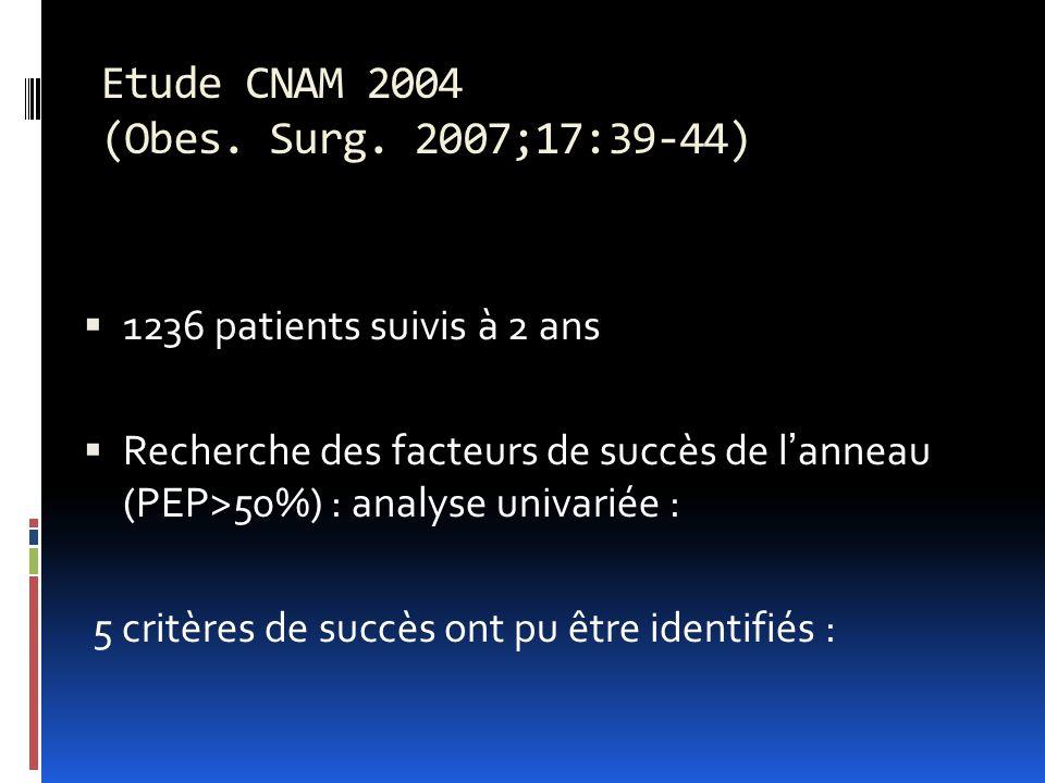 Etude CNAM 2004 (Obes. Surg. 2007;17:39-44)