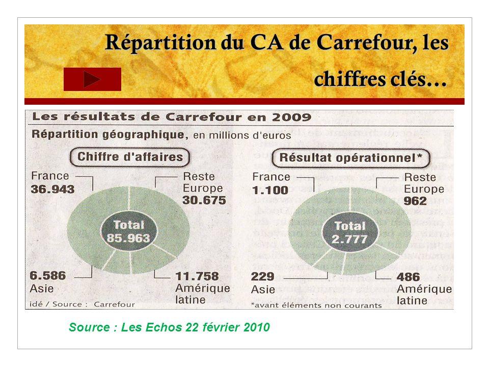 Répartition du CA de Carrefour, les chiffres clés…