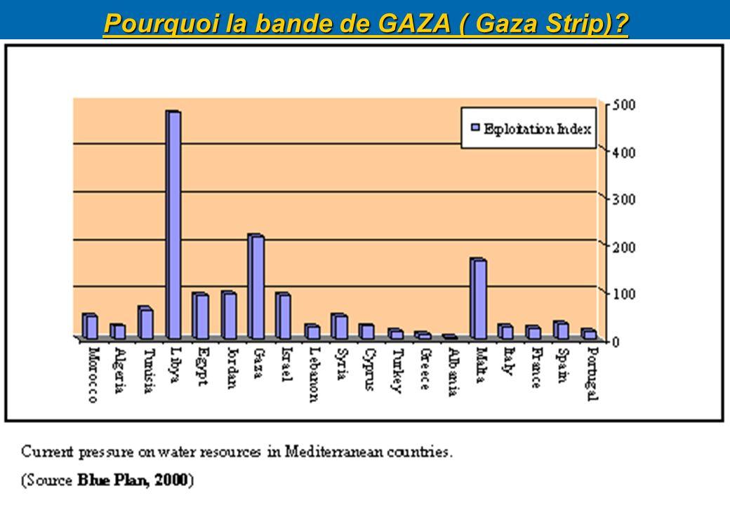 Pourquoi la bande de GAZA ( Gaza Strip)