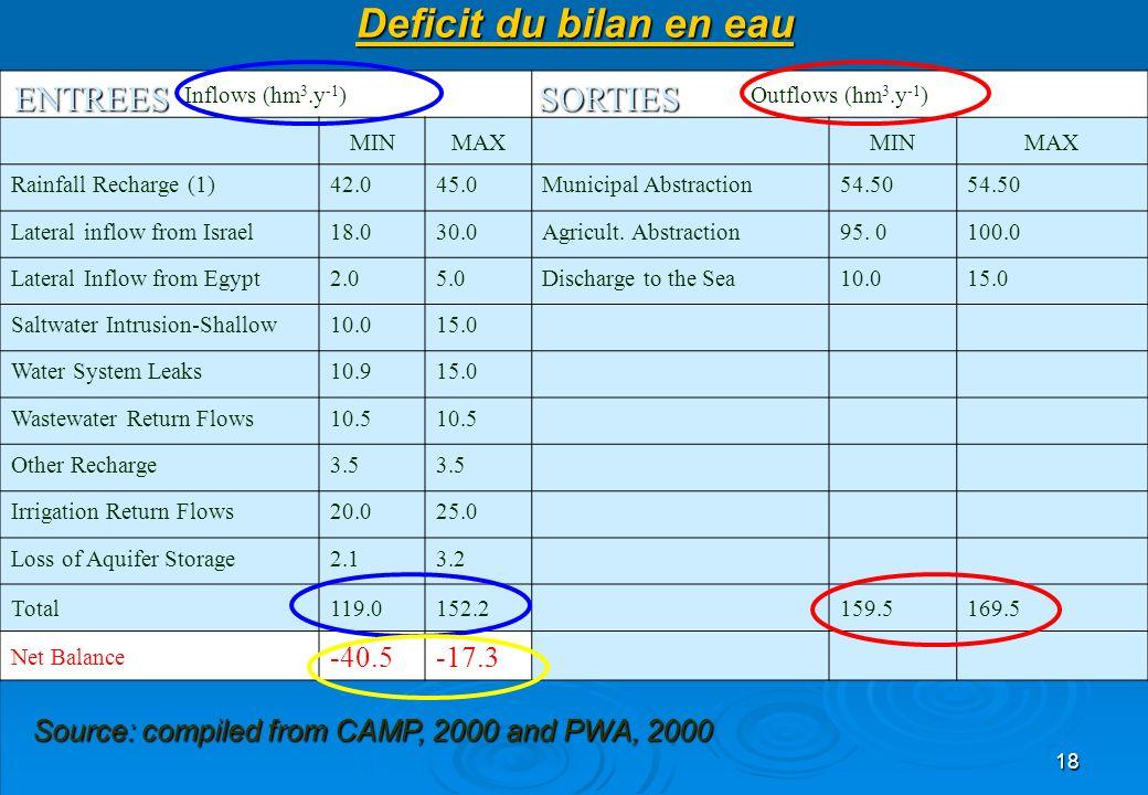 Deficit du bilan en eau ENTREES SORTIES -17.3 -40.5