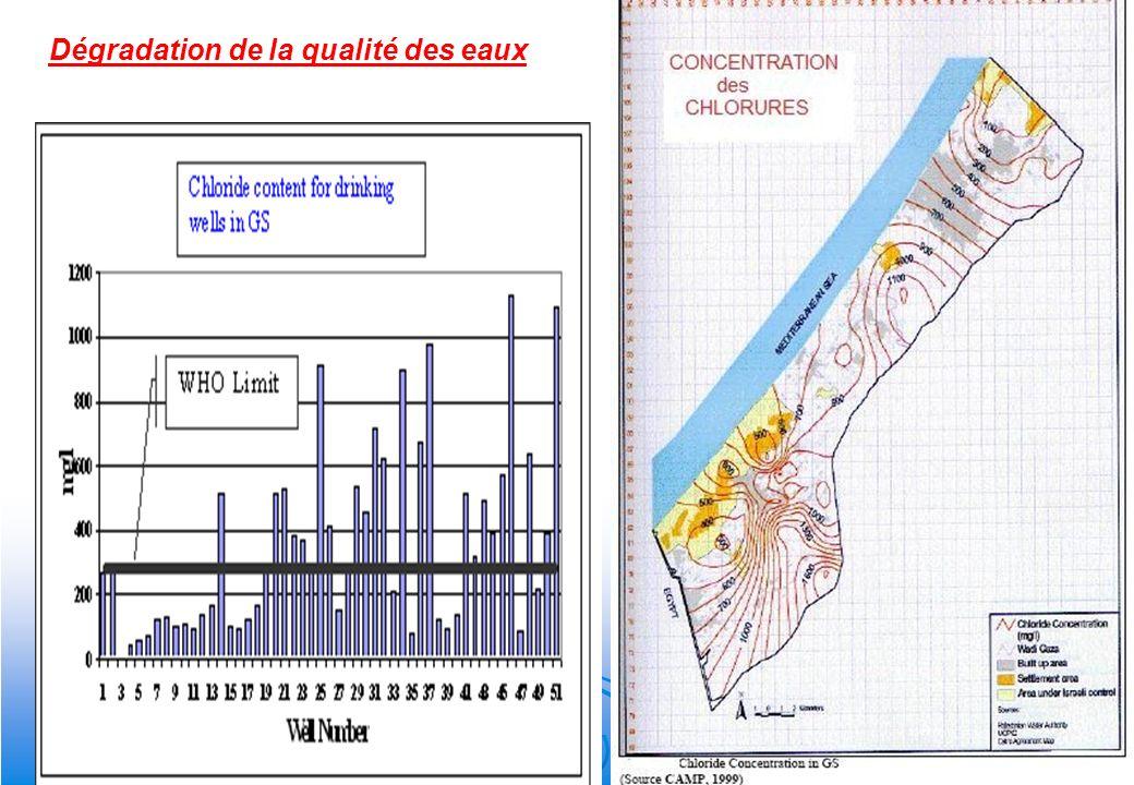 Dégradation de la qualité des eaux