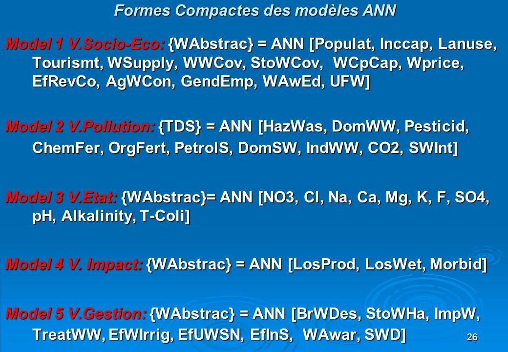 Formes Compactes des modèles ANN