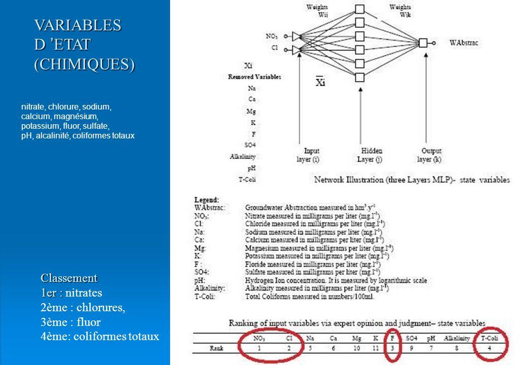 VARIABLES D 'ETAT (CHIMIQUES) Classement 1er : nitrates