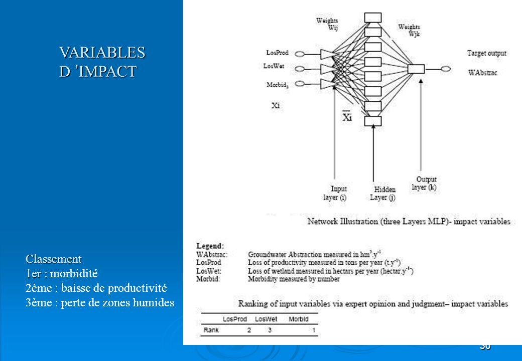 VARIABLES D 'IMPACT Classement 1er : morbidité