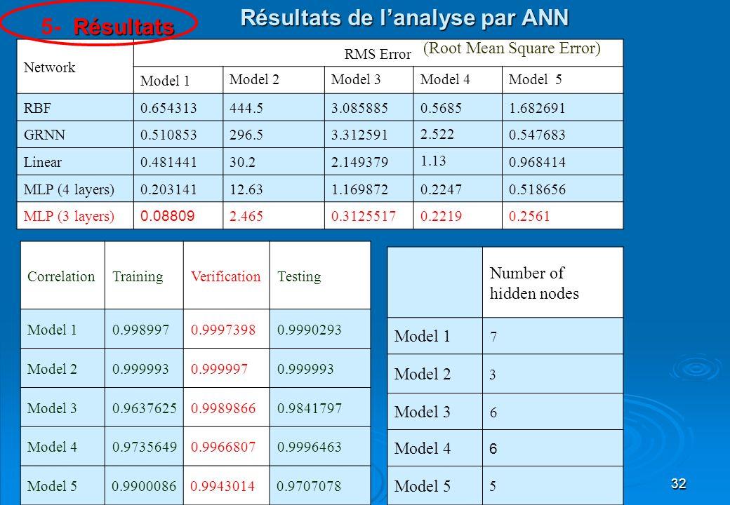Résultats de l'analyse par ANN 5- Résultats