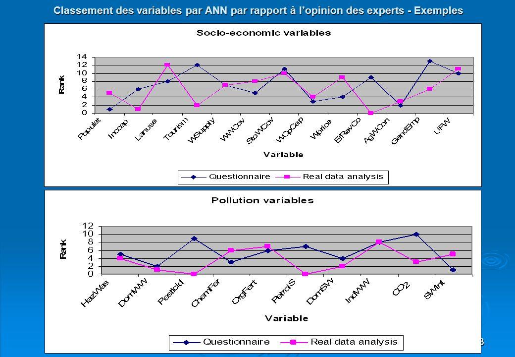 Classement des variables par ANN par rapport à l'opinion des experts - Exemples