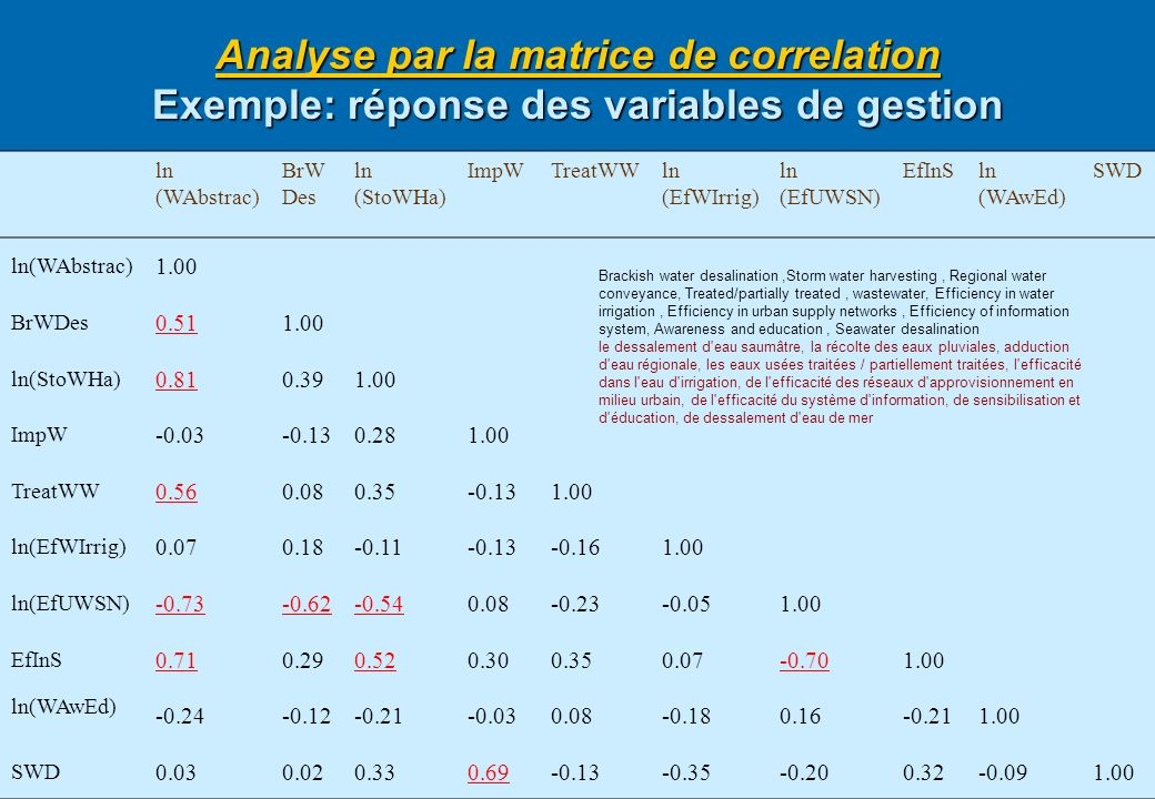Analyse par la matrice de correlation Exemple: réponse des variables de gestion