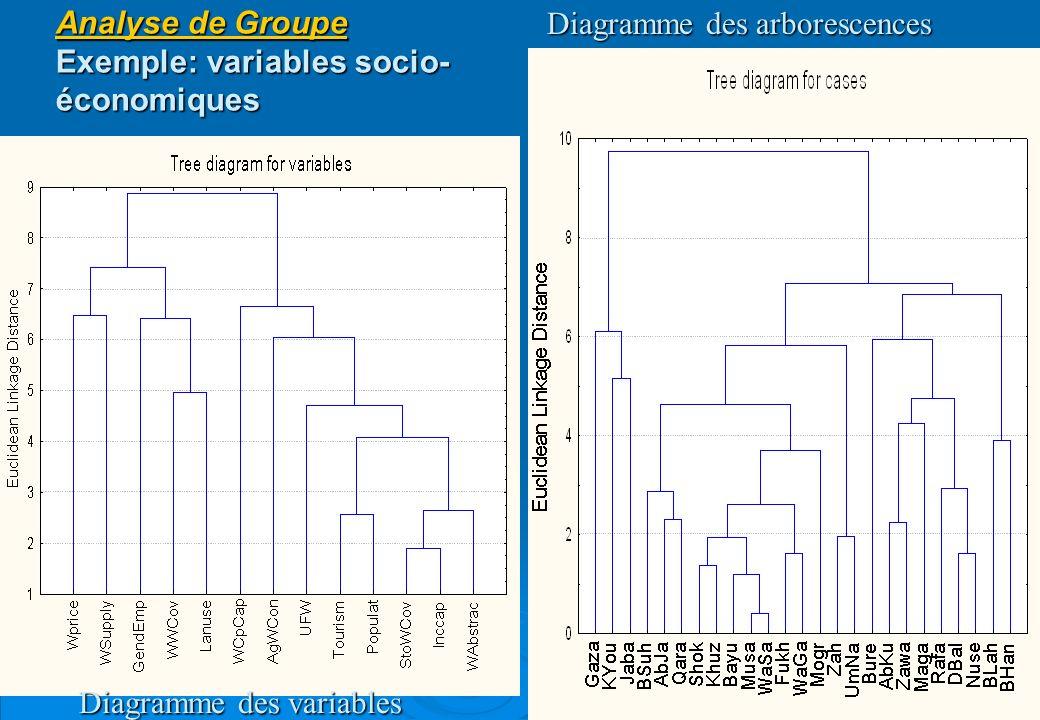 Analyse de Groupe Exemple: variables socio-économiques
