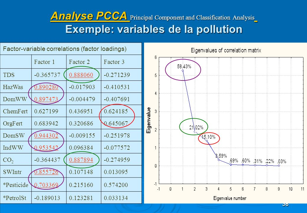Analyse PCCA Principal Component and Classification Analysis Exemple: variables de la pollution