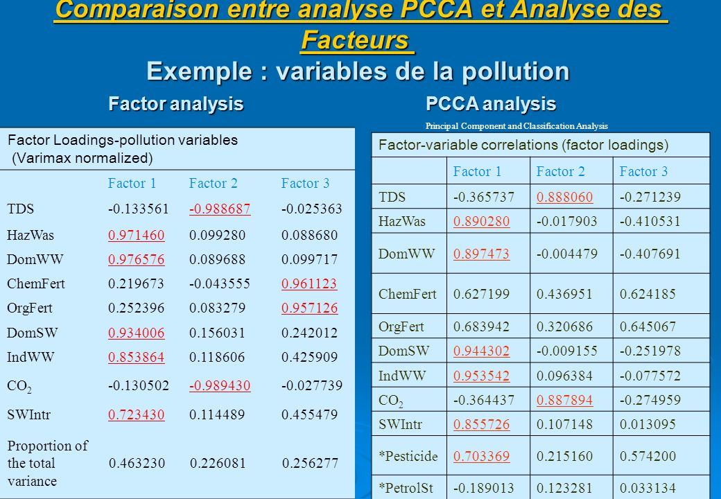 Comparaison entre analyse PCCA et Analyse des Facteurs Exemple : variables de la pollution