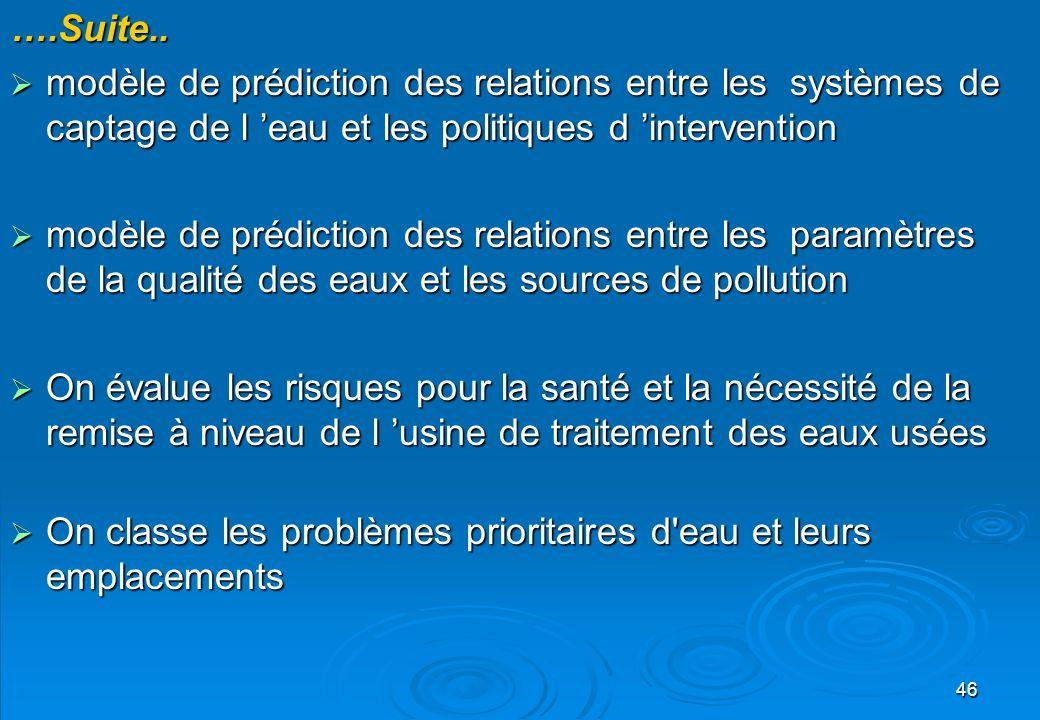 ….Suite.. modèle de prédiction des relations entre les systèmes de captage de l 'eau et les politiques d 'intervention.