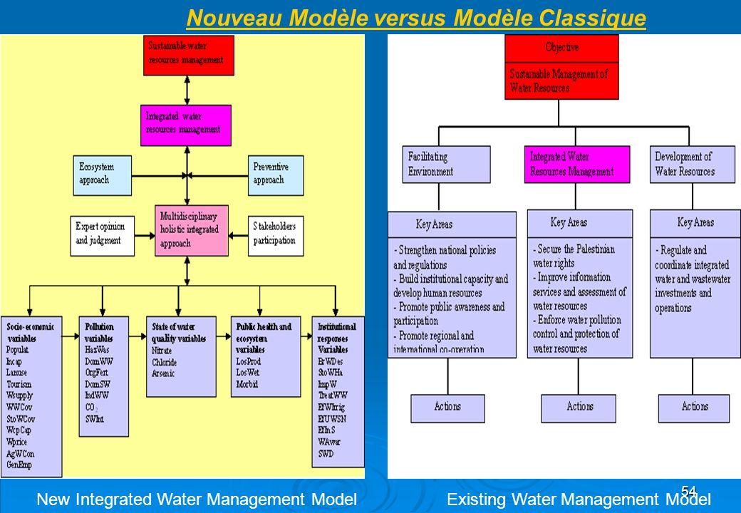 Nouveau Modèle versus Modèle Classique