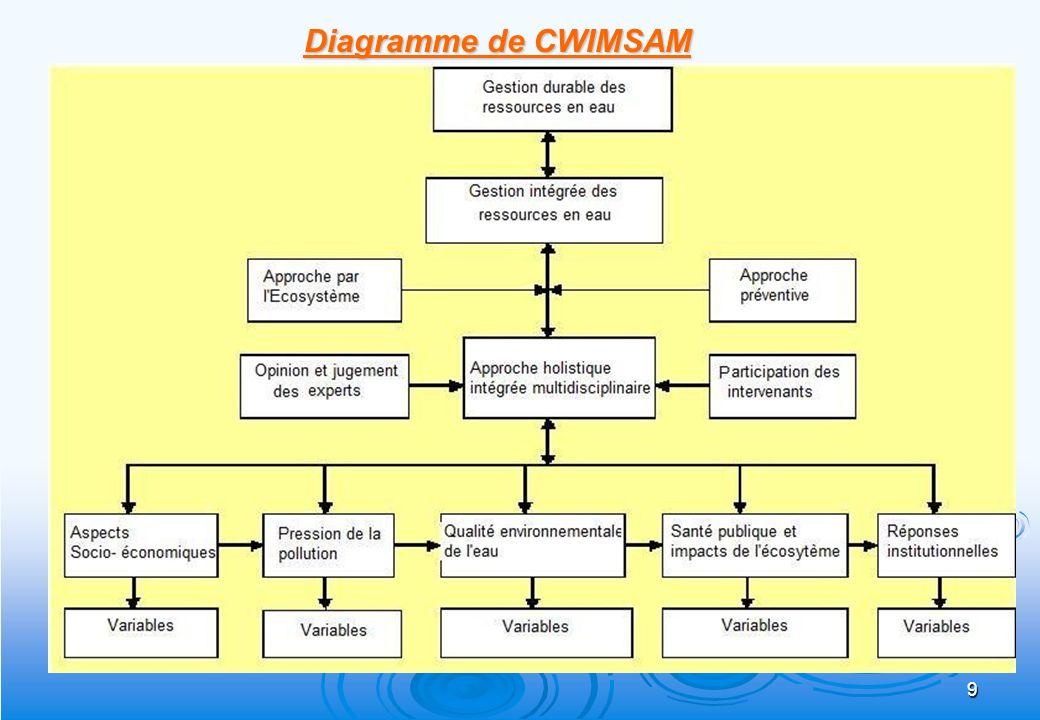 Diagramme de CWIMSAM