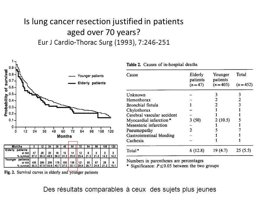 Is lung cancer resection justified in patients aged over 70 years