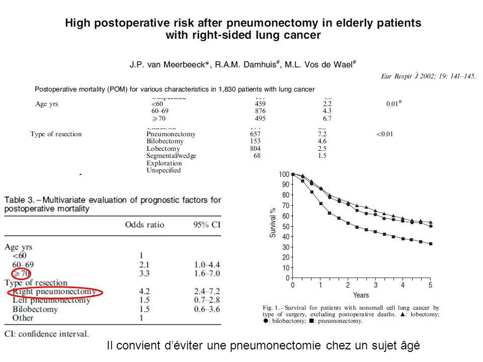 Il convient d'éviter une pneumonectomie chez un sujet âgé