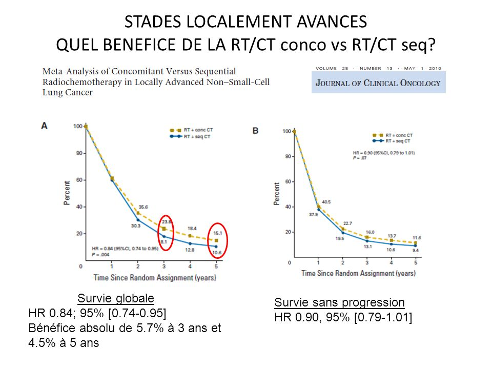 STADES LOCALEMENT AVANCES QUEL BENEFICE DE LA RT/CT conco vs RT/CT seq