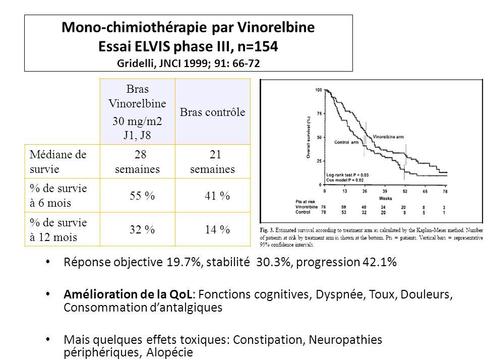 Mono-chimiothérapie par Vinorelbine Essai ELVIS phase III, n=154 Gridelli, JNCI 1999; 91: 66-72