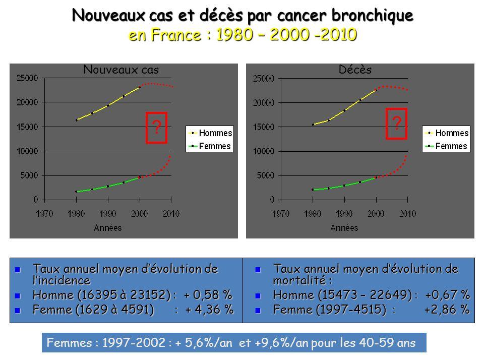 Nouveaux cas et décès par cancer bronchique en France : 1980 – 2000 -2010
