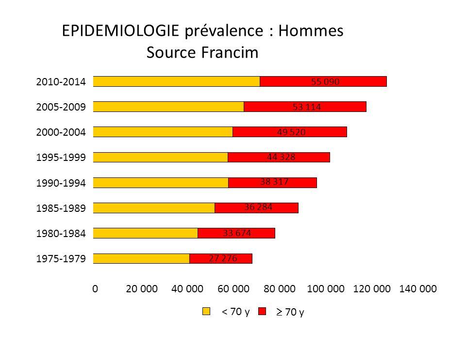 EPIDEMIOLOGIE prévalence : Hommes Source Francim