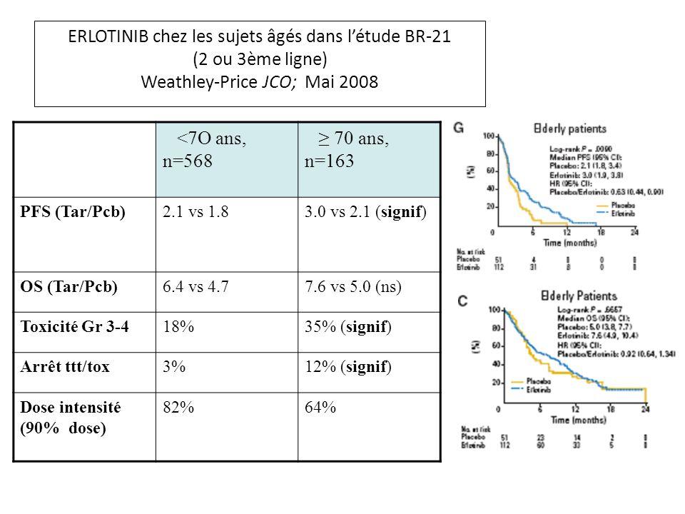 ERLOTINIB chez les sujets âgés dans l'étude BR-21 (2 ou 3ème ligne) Weathley-Price JCO; Mai 2008