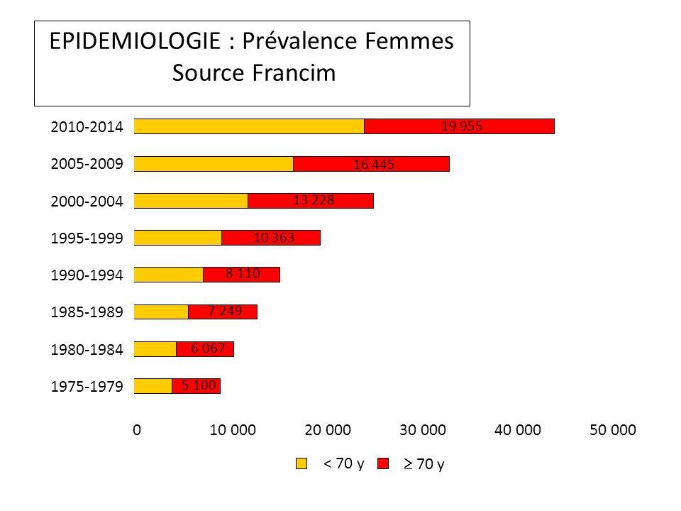EPIDEMIOLOGIE : Prévalence Femmes Source Francim