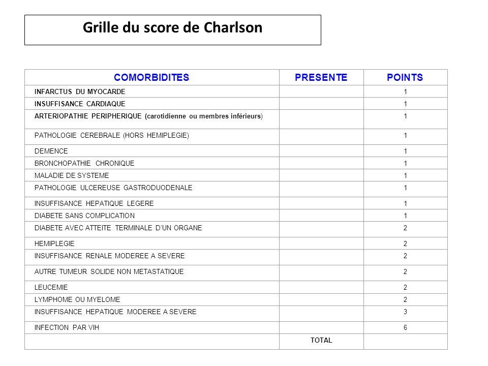 Grille du score de Charlson