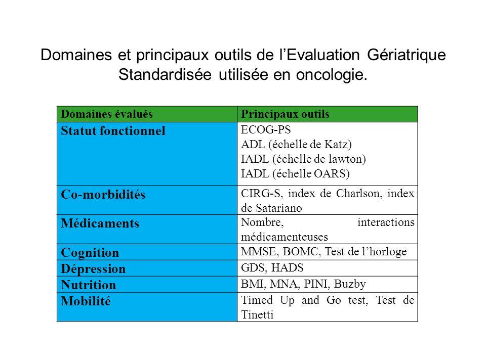 Domaines et principaux outils de l'Evaluation Gériatrique Standardisée utilisée en oncologie.