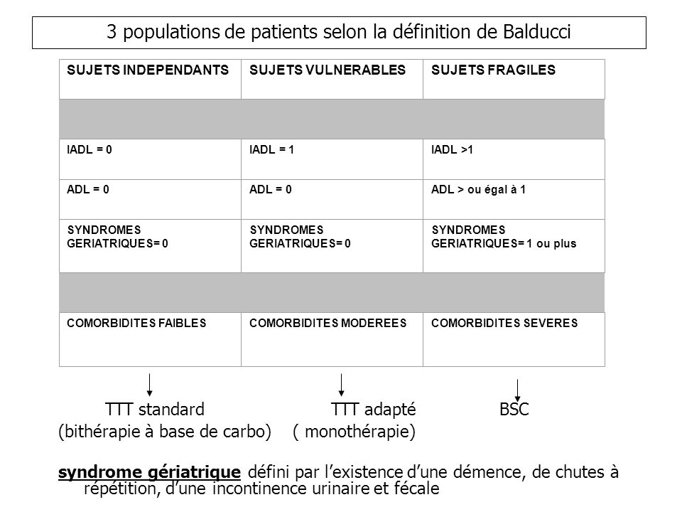 3 populations de patients selon la définition de Balducci