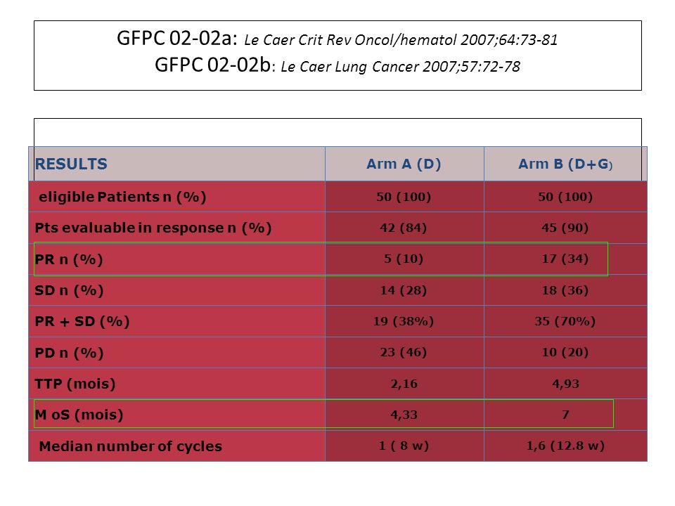 GFPC 02-02a: Le Caer Crit Rev Oncol/hematol 2007;64:73-81 GFPC 02-02b: Le Caer Lung Cancer 2007;57:72-78