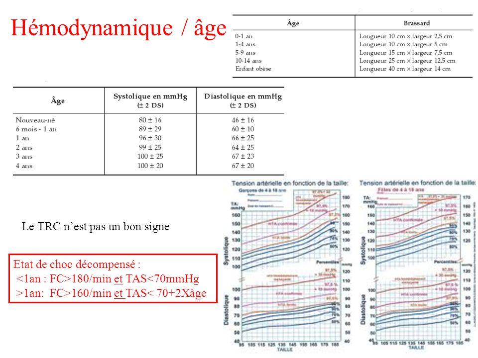 Hémodynamique / âge Le TRC n'est pas un bon signe