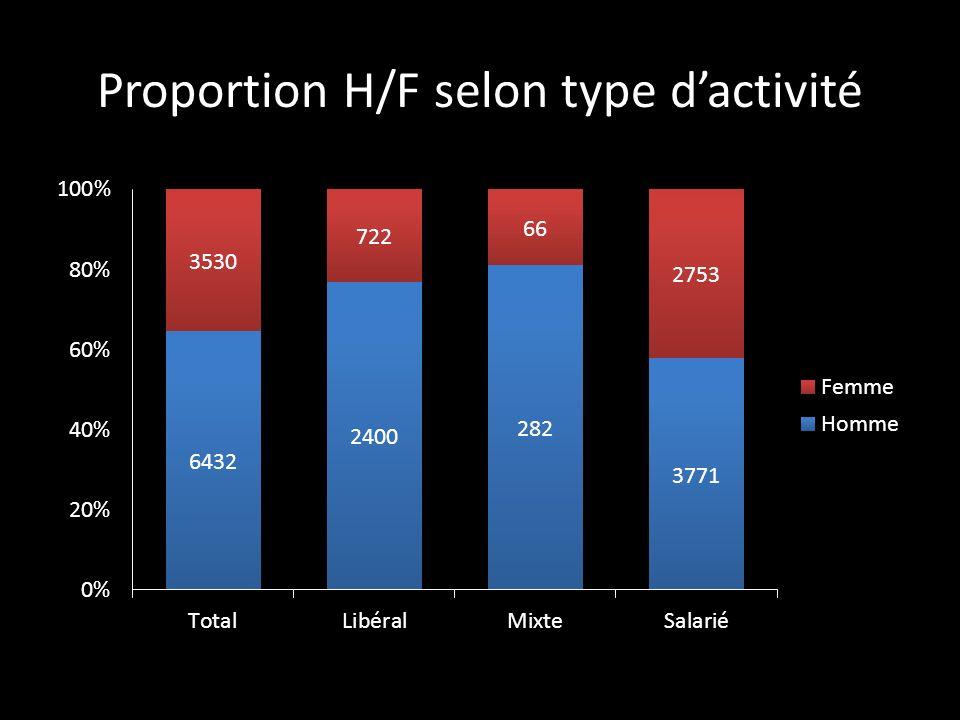 Proportion H/F selon type d'activité