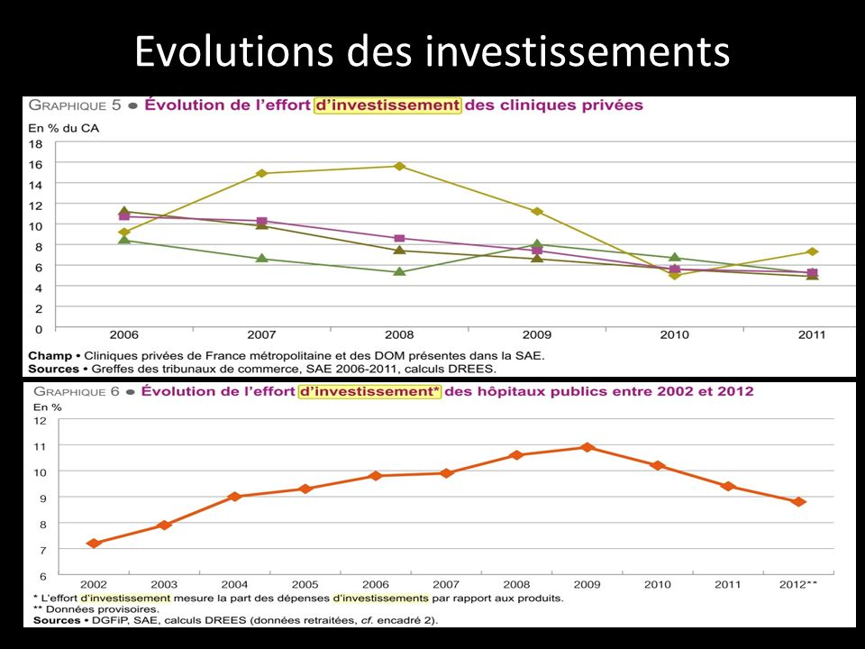 Evolutions des investissements