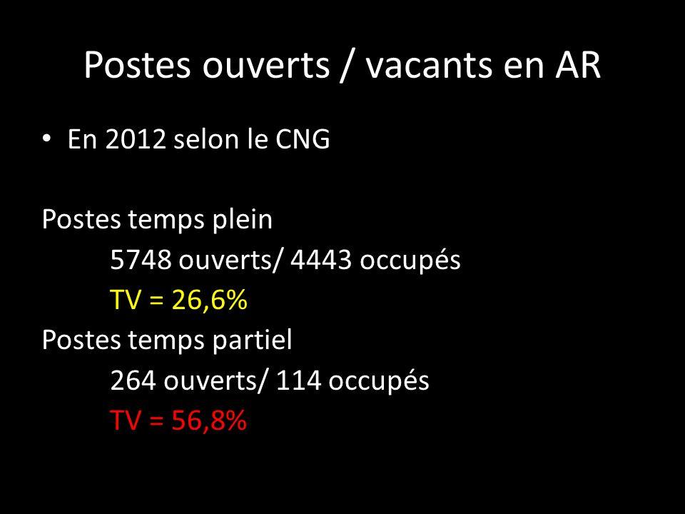 Postes ouverts / vacants en AR